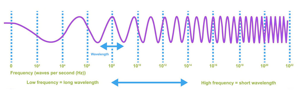 electromagneticwaves